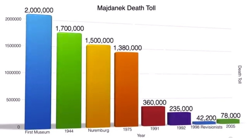 Majdanek death estimates